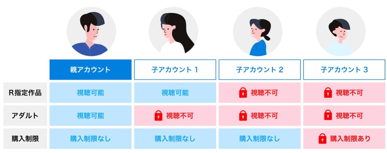 U-NEXT 子アカウント